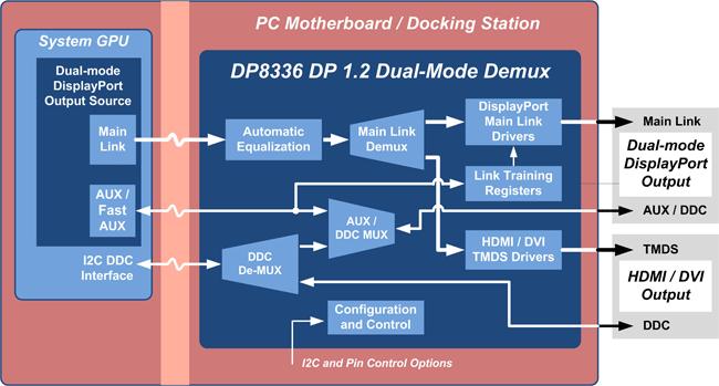 Parade Technologies demultiplexer diagram