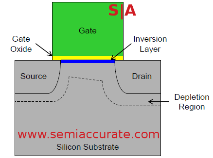 Intel_planar_transistor