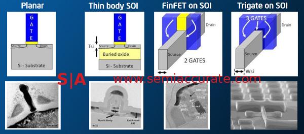 Intel Transistor progression