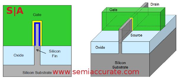 Tri-gate_transistor
