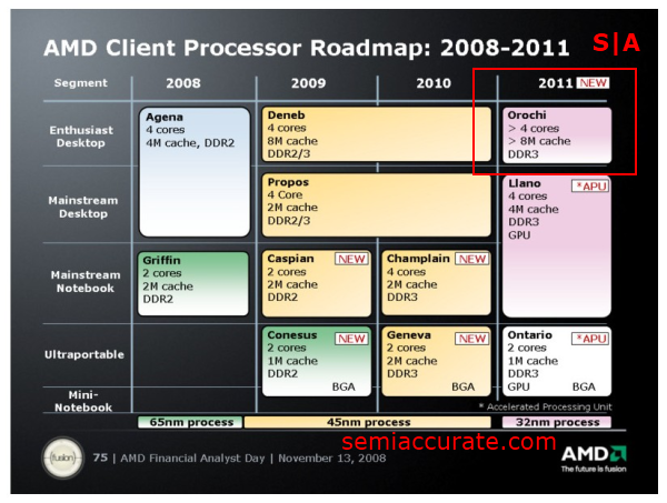 AMD 2008 Roadmap Countdown to FX