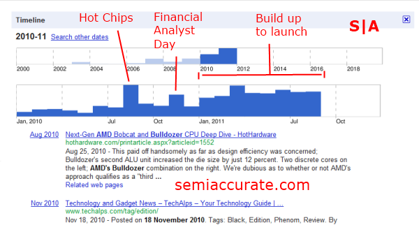 AMD Bulldozer Timeline Countdown to FX