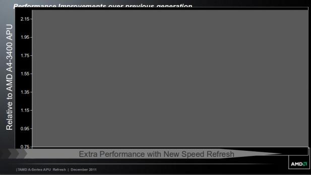 AMD New Llano performance