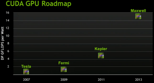 Nvidia Roadmap old