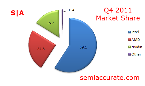 http://semiaccurate.com/assets/uploads/2012/02/Market-Share-Q4-2011.png