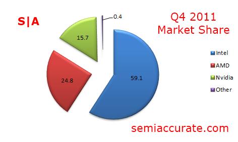 Market Share Q4 2011