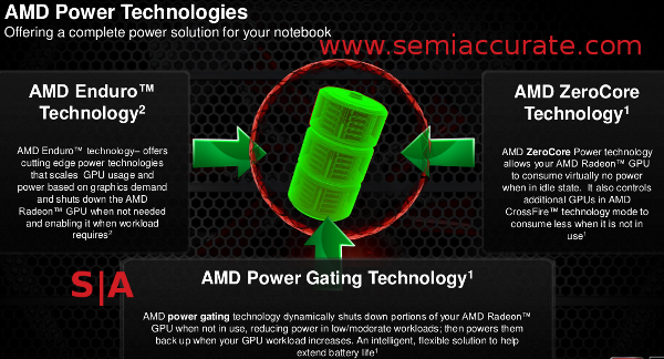 AMD 7000M power tech