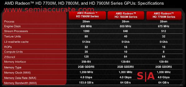 AMD HD7000M lineup
