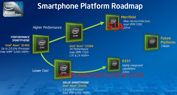 Intel Merrifield and 6331