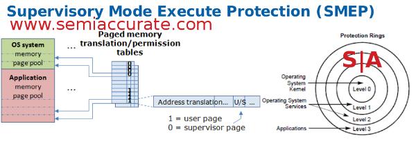 Intel SMEP OS Guard
