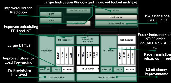 Piledriver core improvements