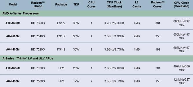 AMD Trinity mobile lineup