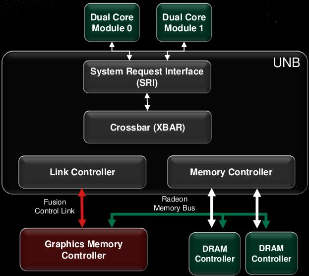 Trinity UNB block diagram