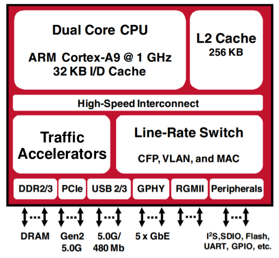 Broadcom StrataGX block diagram