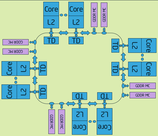 Intel Xeon Phi ring diagram
