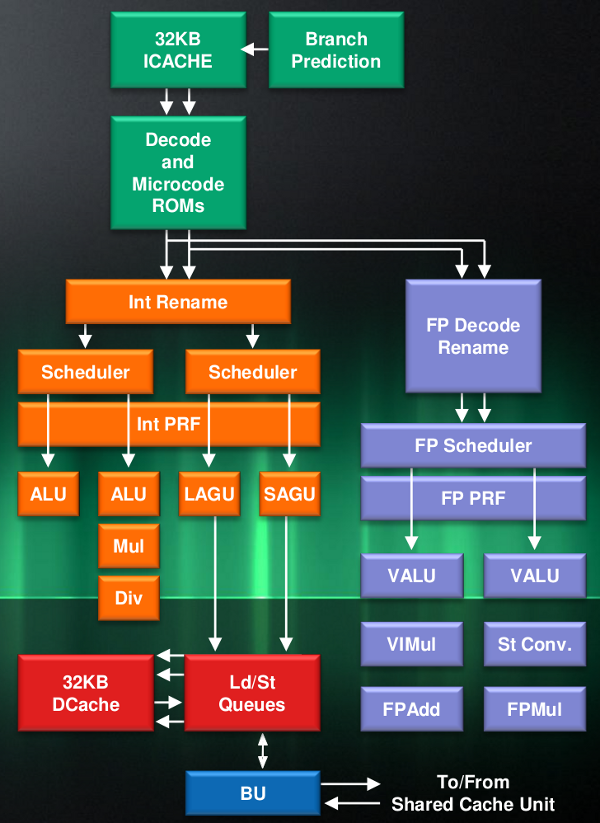 AMD Jaguar core diagram