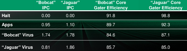 AMD Jaguar vs Bobcat power gating