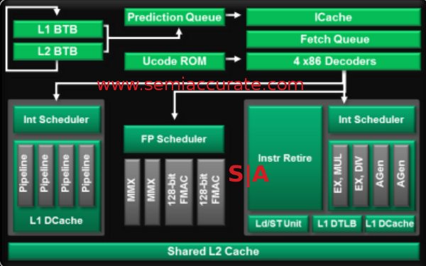 AMD Piledriver core architecture
