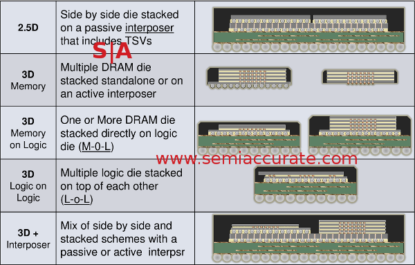 Hot Chips Qualcomm die stack types