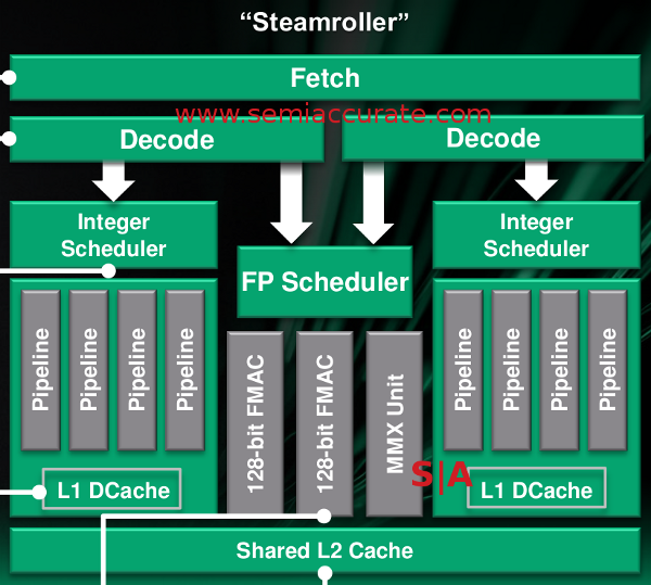 AMD Steamroller architecture