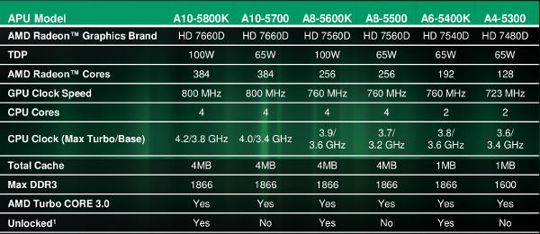 The full specs for AMD's Trinity lineup
