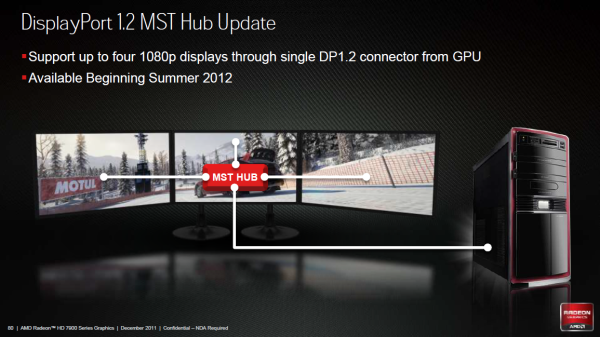 MST Hub update (Radeon HD 7900 launch press deck)