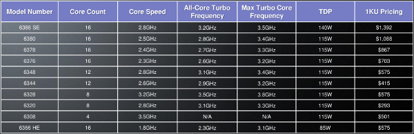 AMD Abu Dhabi specs table
