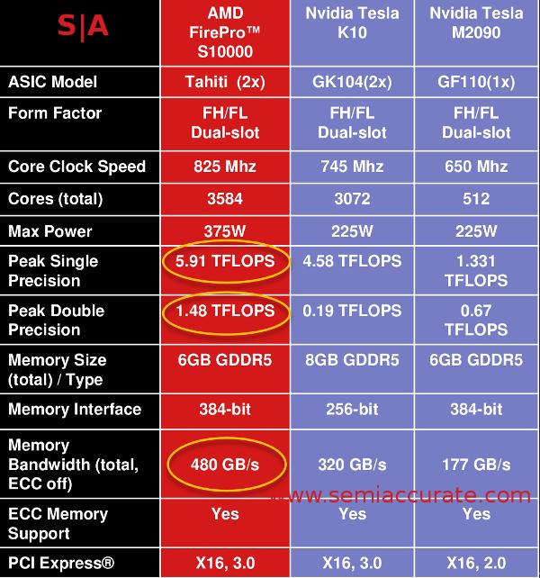 AMD Firepro S10000 vs Nvidia Tesla