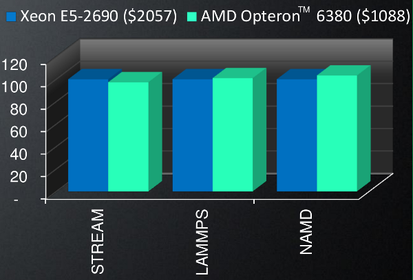 Opteron vs Xeon in performance per dollar