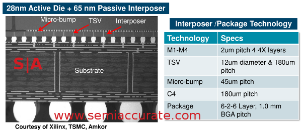 Xilinx stacked chip cross section