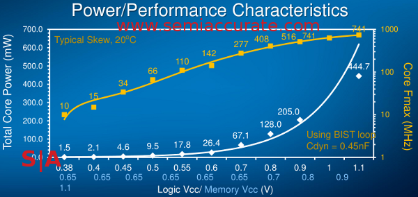 Intel Claremont power vs speed graph