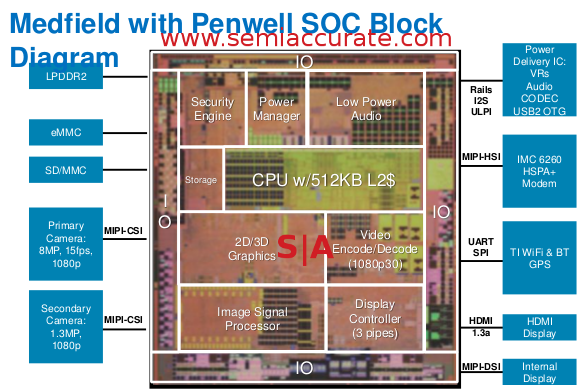 Intel Penwell die shot Intels Penwell phone SoC: more details