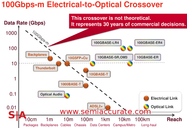 Xilinx Optical to Electrical transmission crossover