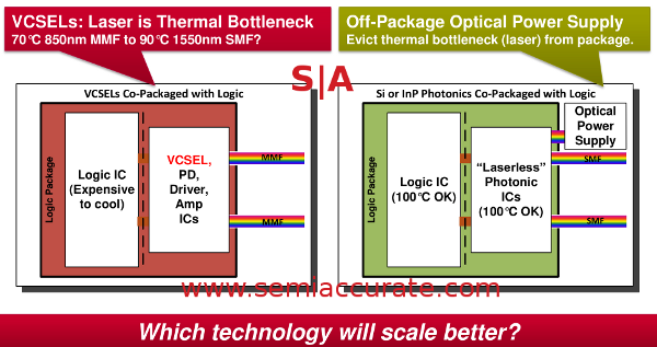 Xilinx Optical packaging Xilinx talks about optical backplane problems and solution