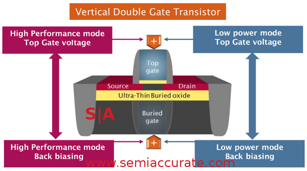 ST-Erickson FD-SOI transistor diagram