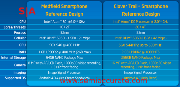 Intel CT Medfield comparison Intel doubles up on phones with Z2580 Clover Trail+