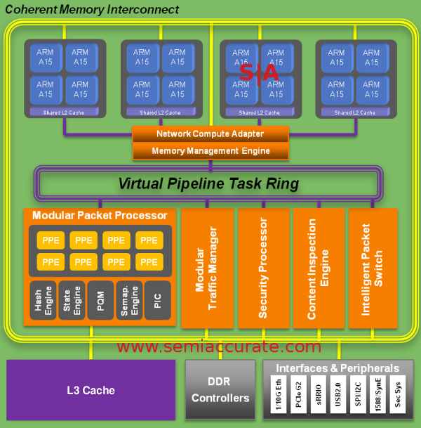 LSI Axxia 5500 arch LSI launches a 16 core ARM A15 cell phone chip