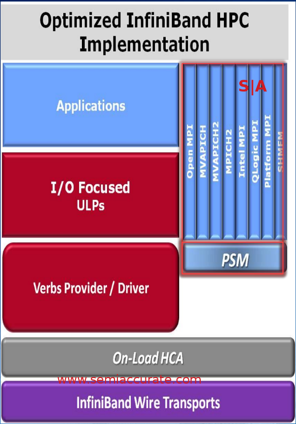 Intel True Scale Infiniband driver stack
