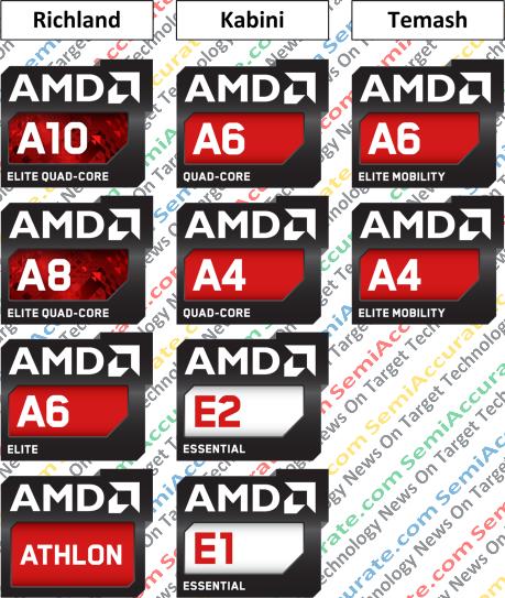 AMD 2013 APU Lineup
