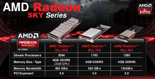 AMD's line of Sky cloud gaming server GPUs