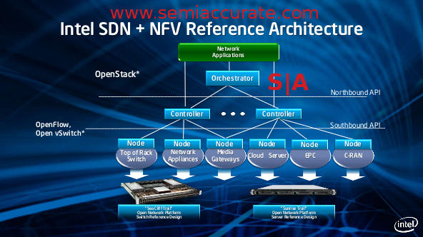 Intel SDN and NFV networking diagram