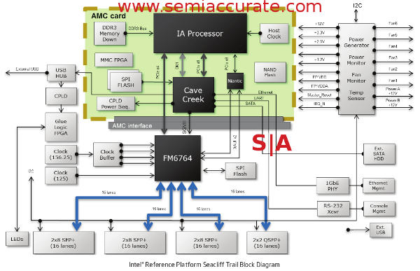 Intel Sea Cliff Trail networking platform block diagram
