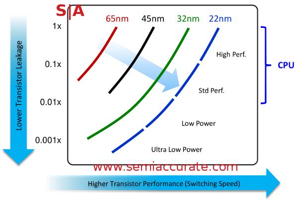 Intel 22nm transistor types