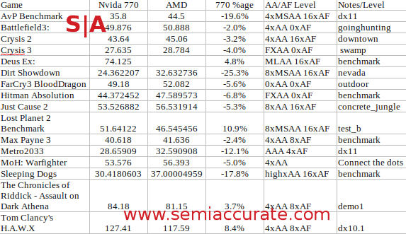 Nvidia GTX 770 vs AMD HD7970GHz benchmarks