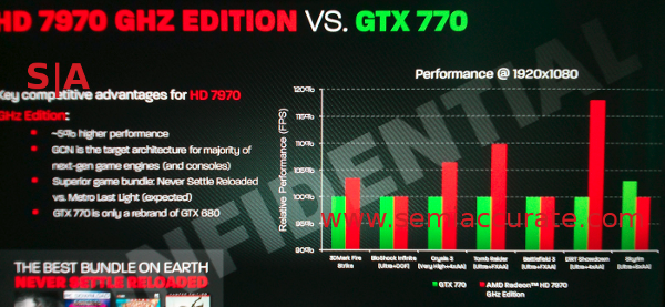 GTX770 vs HD7970 slide