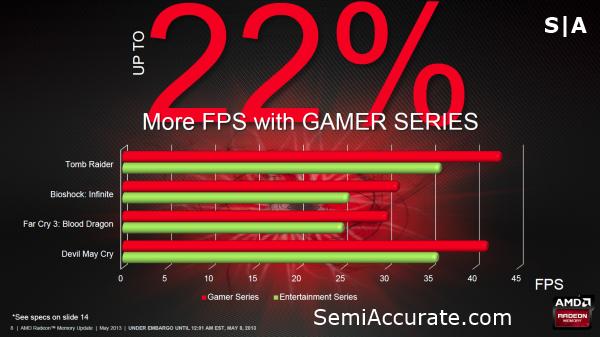 AMD Radeon Memory APU Performance
