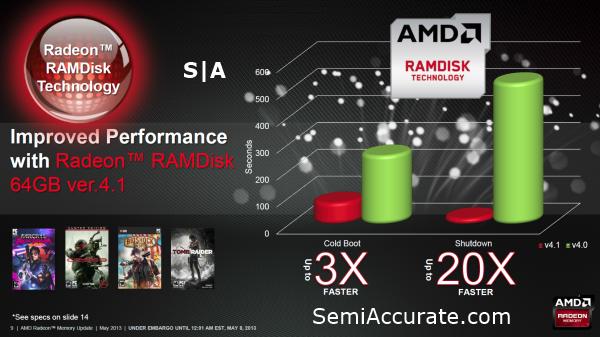 AMD Radeon RAMDisk Performance