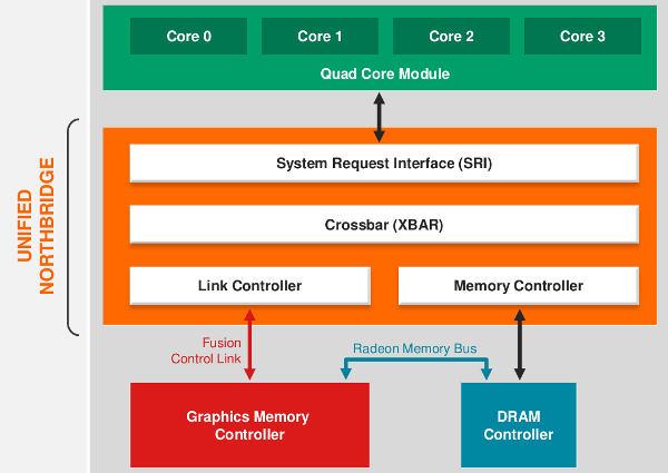 AMD Kabini UNB block diagram