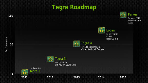 Nvidia GTC Tegra roadmap with Denver