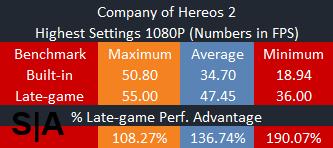 Built-in Versus Realworld Benchmarks CoH2